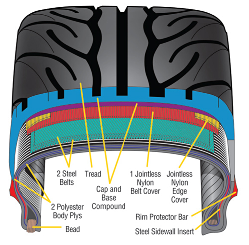 Worksheet. BMW and MINI Proper Tire Care Part 2  Alignment  For Longer